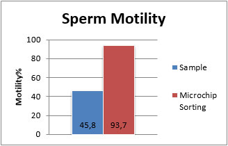 Fertile Ultimate - Sperm Motility