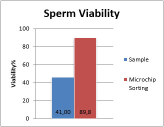Fertile Ultimate - Sperm Viability