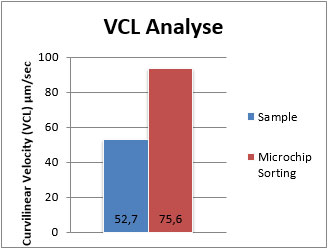 Fertile Ultimate - VCL Analyse